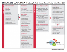 Sprockets Logic Map